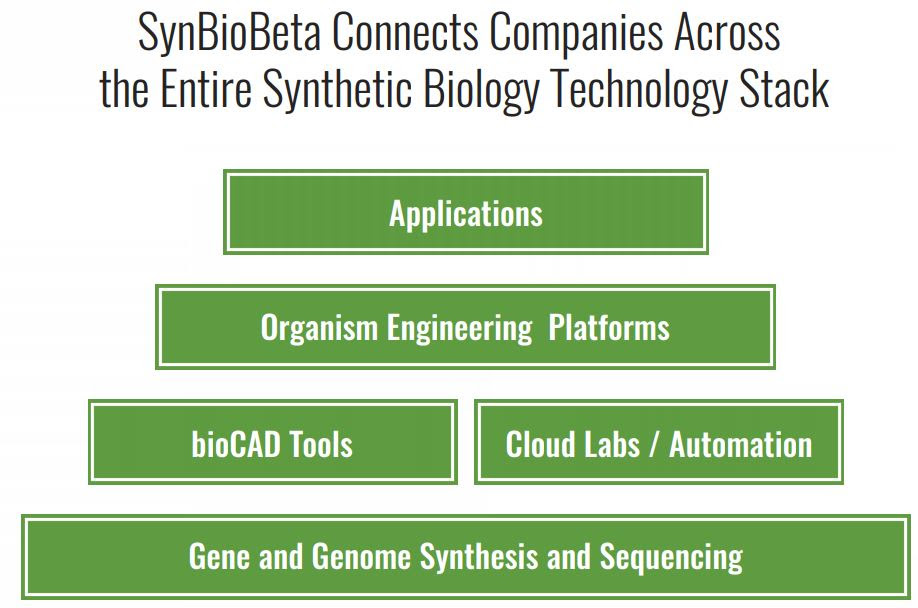 Synthetic Biology Stack